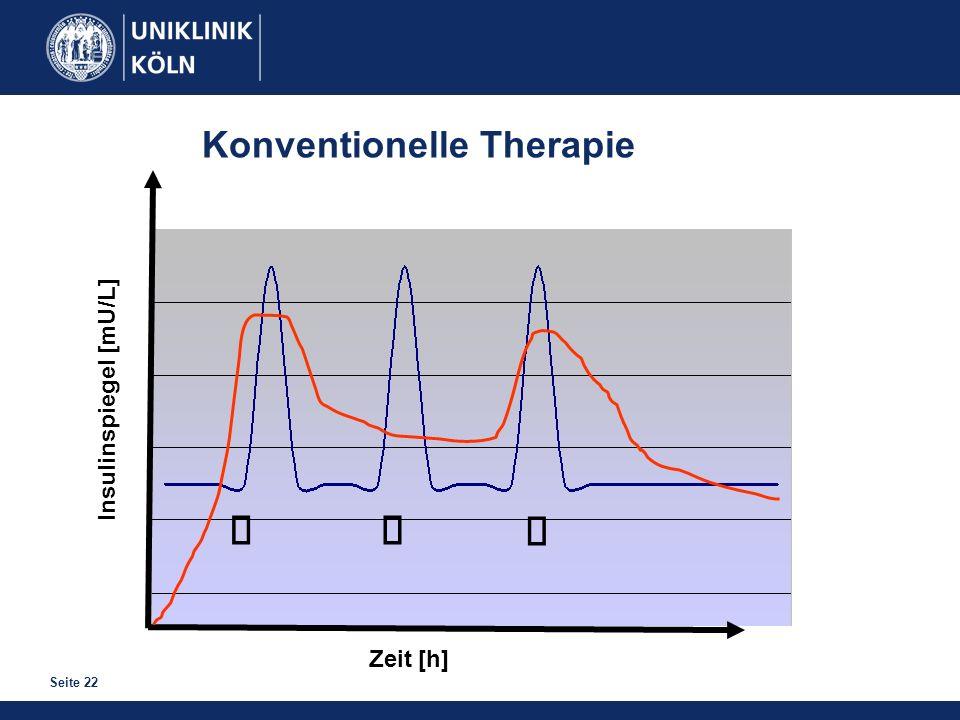 ä ä ä Konventionelle Therapie Insulinspiegel [mU/L] Zeit [h]